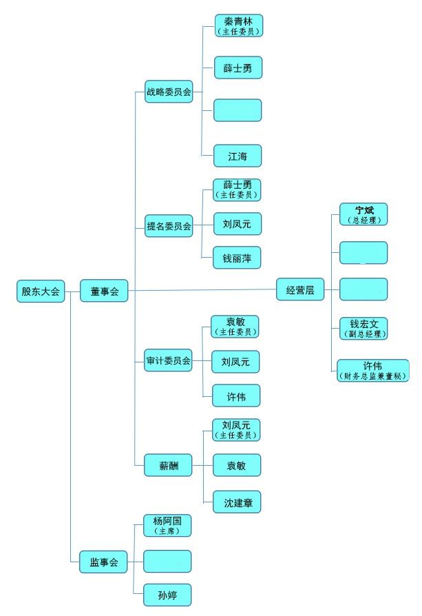 2017-09-21T11-56-54_2016-08-31T10-53-51_2015-12-29T14-27-00_公司治理结构151229